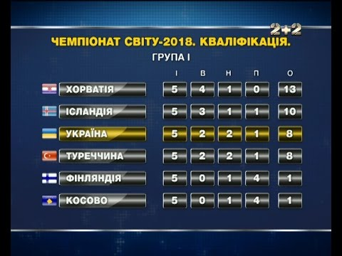 Збірна України посіла третє місце в групі  після першого кола відбору на ЧС-2018