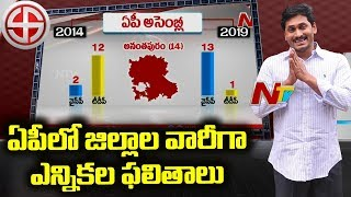 District Wise Election Results in Andhra Pradesh