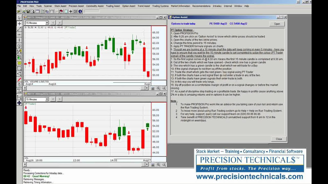 Strategy for option trading in nifty