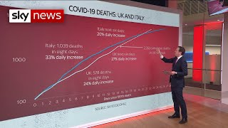 Number of UK COVID-19 deaths could reach 10,000 within a week