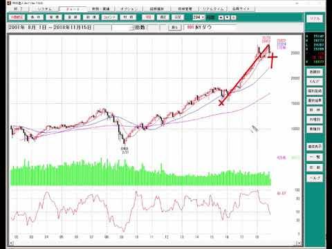 株式市場の今後の下落が意味するもの