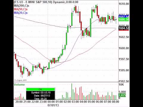 If There Is Going To Be Volatility It Will Be Today video