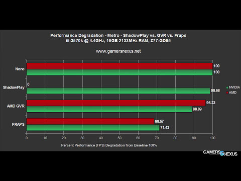 Benchmark: ShadowPlay vs. AMD GVR vs. FRAPS