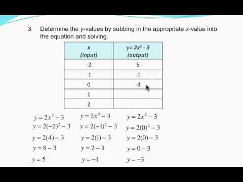linear and non linear functions identifying shape of a graph from the equation lesson youtube. Black Bedroom Furniture Sets. Home Design Ideas