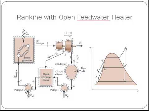 hqdefault Rankine Cycle Diagram on solar panel,