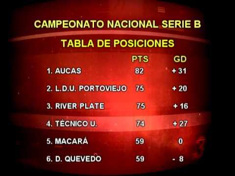 Tabla de posiciones Serie B Campeonato Ecuatoriano de Fútbol