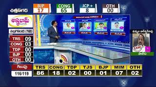 వరంగల్ జిల్లా విజేతలు..- Warangal  Dist MLA Election winners List  Exclusive Analysis  - netivaarthalu.com