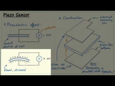 NI myRIO: Piezoelectric sensor