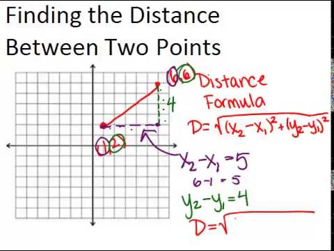Distance Formula in the Coordinate Plane Principles