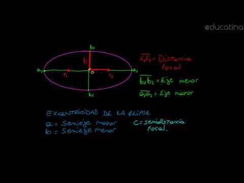 Conociendo a la elipse - Álgebra - Educatina