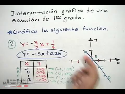 Interpretación gráfica de la función lineal. Graphical representation of linear equations