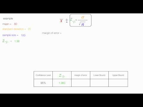 How to calculate Confidence Intervals and Margin of Error