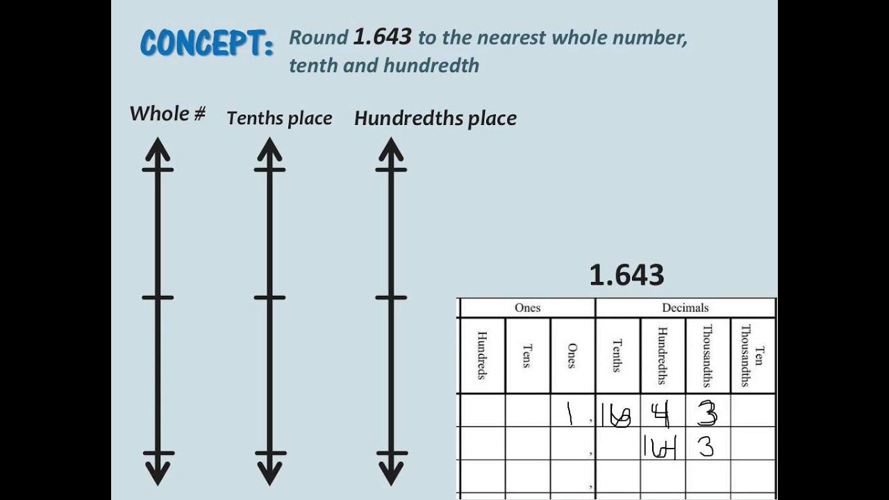 Math homework help rounding decimals