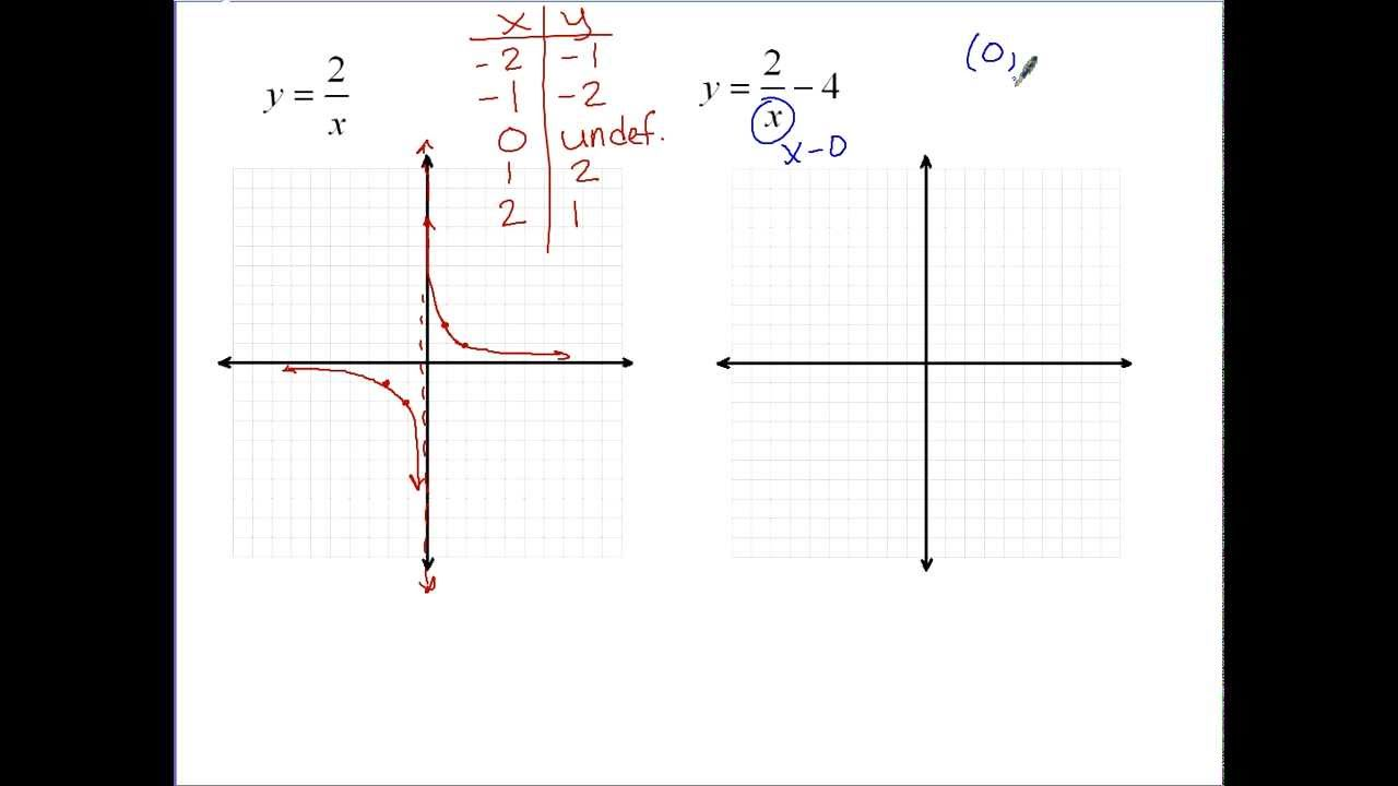 Inverse Variation Function Graph Graphing Inverse Variations