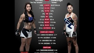 UFC fighter Tecia Torres talks TUF 20 and what it means to b... view on break.com tube online.