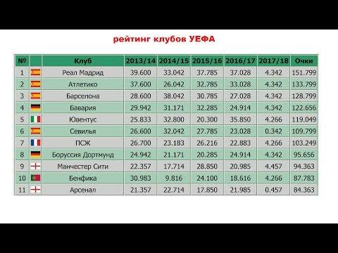 Новый рейтинг лучших клубов УЕФА, Новости футбола