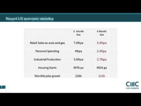 EURUSD and US data