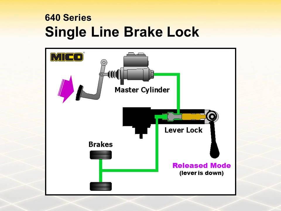 Mico Product Training Session 9 Hydraulic Brake Locks