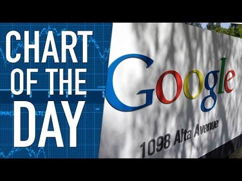 Advertising Revenue Grows at Google, Shares Soar