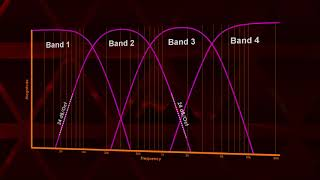 Multiband processing #1 - Basics and classic crossovers