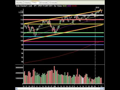 Market Technical Analysis & Setups - Markets Drop Violently As AA Misses. Drop Call Nailed Again! $$