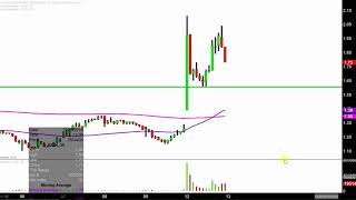 Iconix Brand Group, Inc. - ICON Stock Chart Technical Analysis for 02-12-18