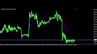 Download video Best Forex Indicator Ever Made