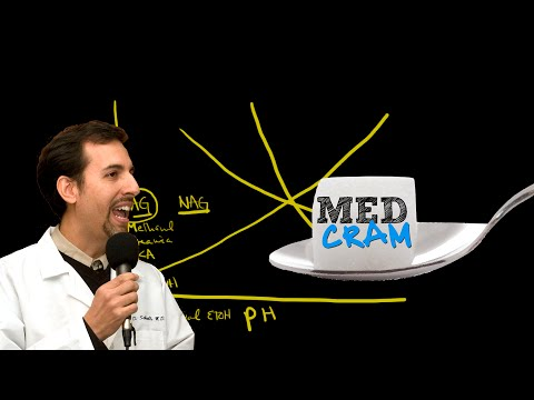 Medical Acid Base and ABGs Explained Clearly by MedCram.com | 5 of 8