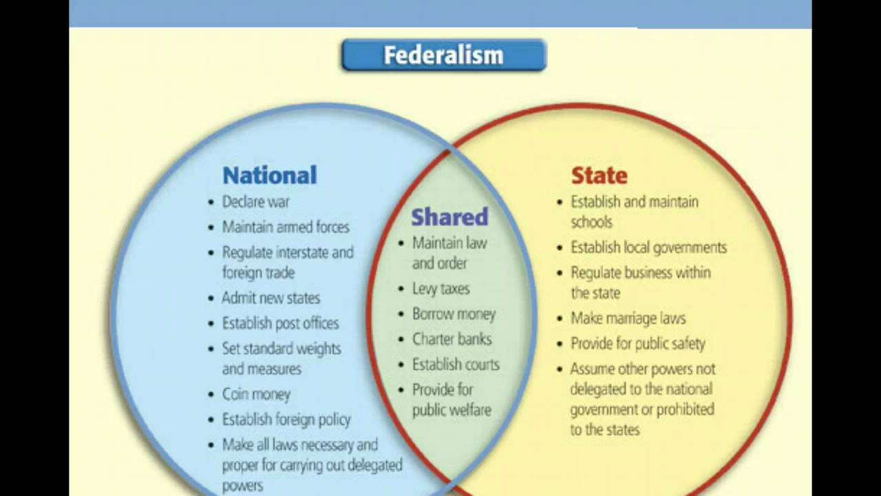 4 3 Dual Federalism