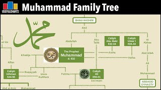 Prophet Muhammad Family Tree (Part 1 of 2)