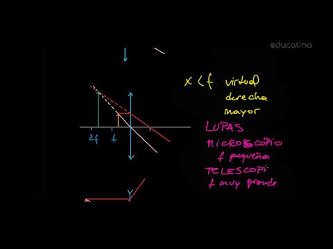 Óptica -- Lentes delgadas - Física - Educatina