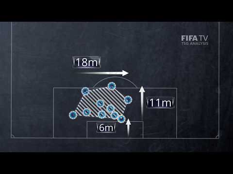 Compact Defending Analysis Clip 1 - FIFA World Cup™ Russia 2018