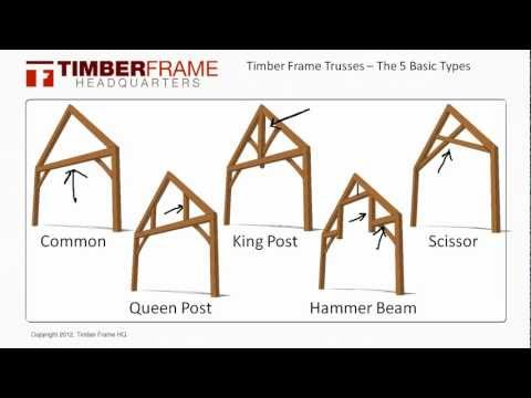 Roof truss basics structural engineering and home building tips