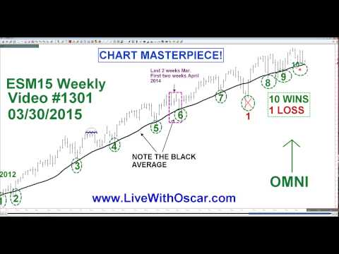 ABOUT FACE! Gold Down, ES / NQ / DOW Up For Monday Says Oscar Carboni 03/30/2015 #1301