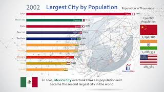 Top 10 Largest Cities on the world by population.