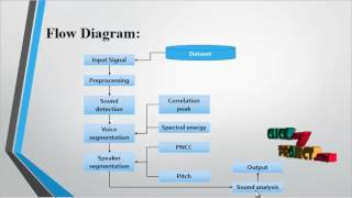 Adaptive Filter Design for ECG Noise Reduction using LMS Algorithm | Final Year Projects 2016 - 2017