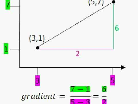gradient of a line between two coordinates