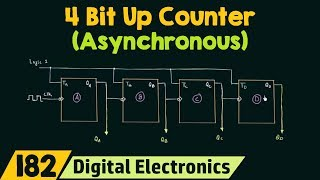 4 Bit Asynchronous Up Counter