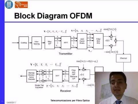 Ofdm block diagram