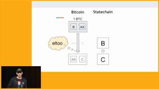 Blind statechains with Eltoo - moving UTXOs without touching the chain, Ruben Somsen