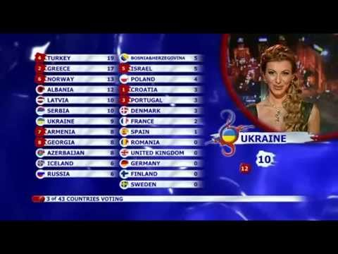BBC - Eurovision 2008 final - full voting & winning Russia
