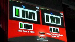 Zacate APU vs. Intel Core i5
