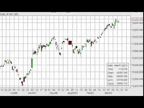 Nikkei Technical Analysis for March 16 2015 by FXEmpire.com