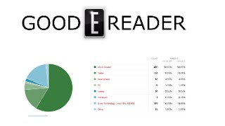 Survey - Readers prefer e-Readers to read books.