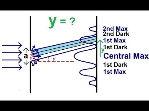 Physics - Diffraction of Light (1 of 4) The Thin Slit