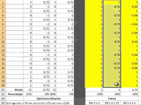 Comparando Opciones Binarias con Forex por el puro riesgo beneficio