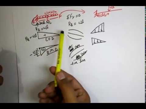 SFD & BMD Diagram, Sort Trick ,SSC JE/AE civil engineering by Aditya Kr, mogha Sir