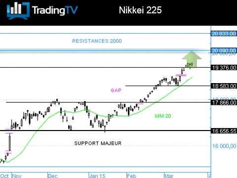 Nikkei 225: la hausse se poursuit