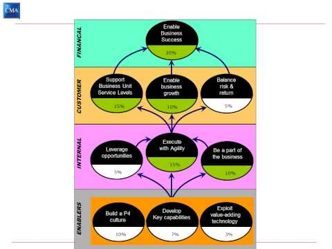 vrine model What is porter's five forces model this model helps marketers and business managers to look at the 'balance of power' in a market between different types of.