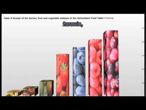 Dr Greger radzi - Najzdrowsze owoce